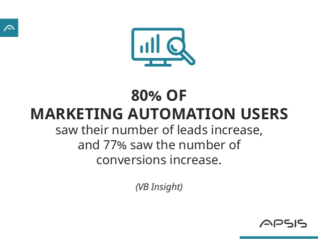 33-great-statistics-about-lead-management-automation-6-638