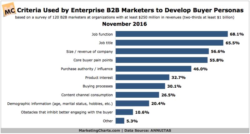 B2B-Buyer-Persona-Criteria-800x428