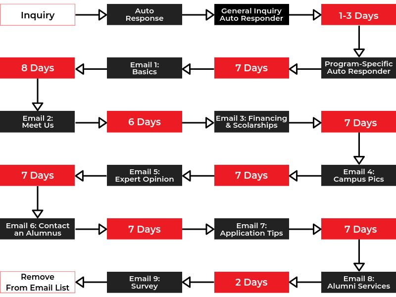 Email Marketing Automation University