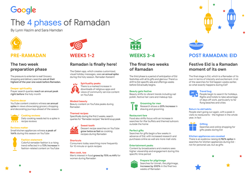 Google_The_4_phases_of_Ramadan_V2-2_1.width-800 (1)