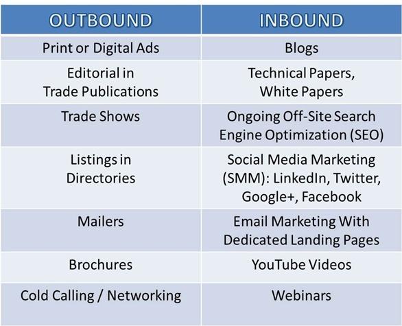Inbound-vs-Outbound-Chart