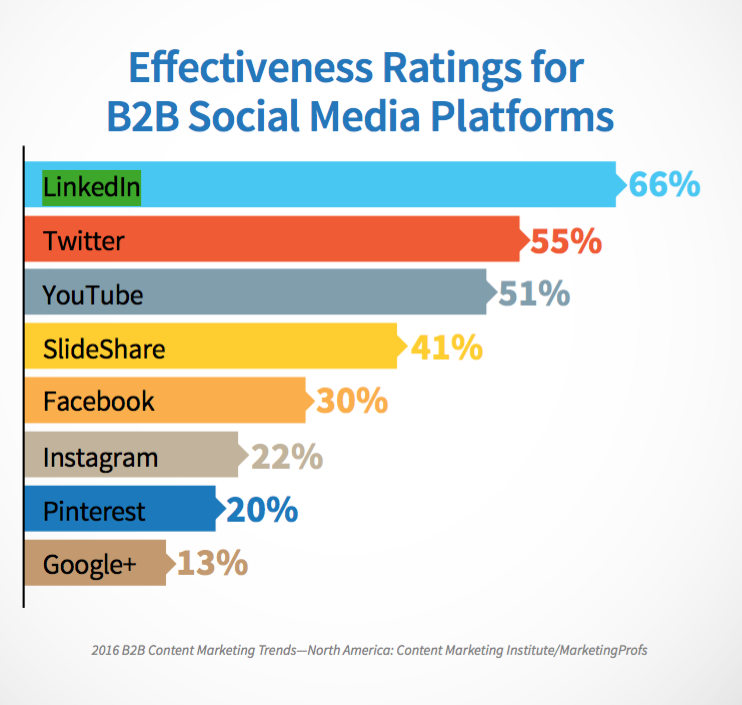 Image of Effective B2B social media platforms
