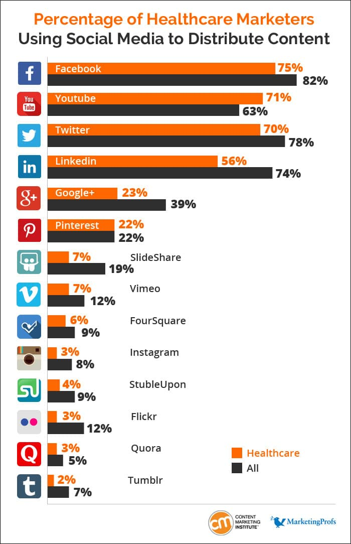 Social Media content distribution c