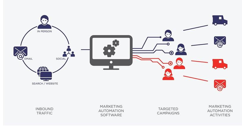 Marketing automation process flow