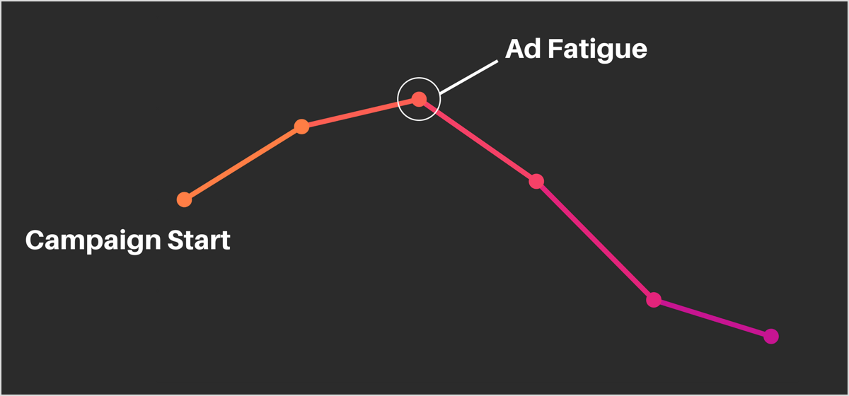 ad-fatigue-graph-600@2x