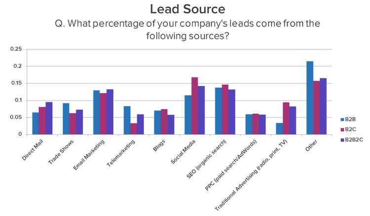 b2b-lead-source