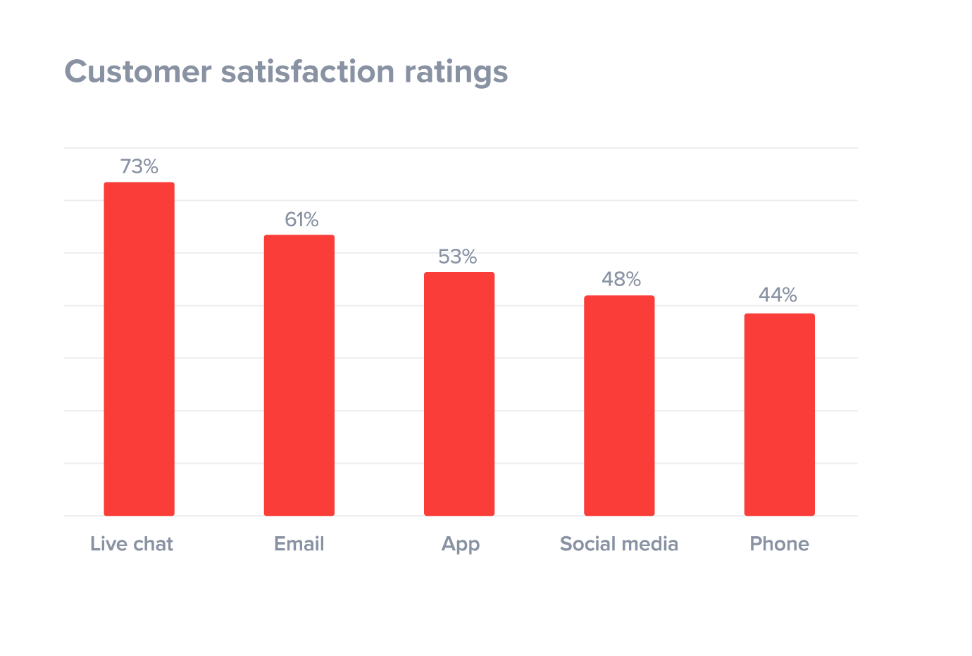 customer-satisfaction-ratings-by-channel