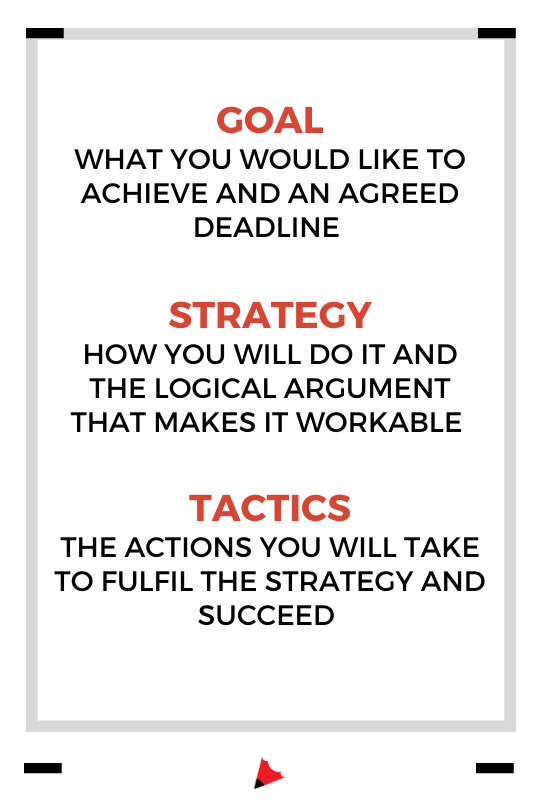 goals vs strategy vs tactics