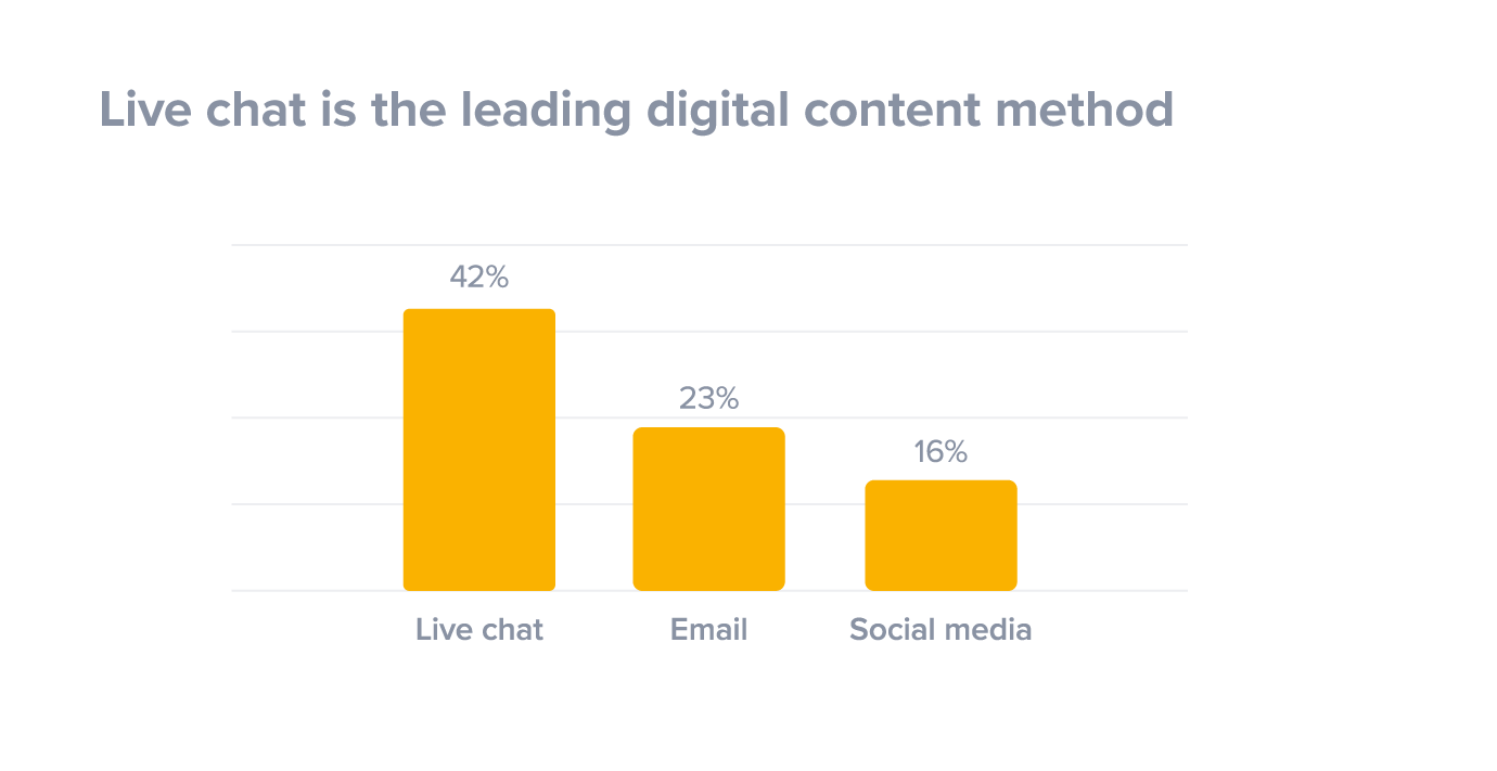 live-chat-is-leading-digital-contact-method