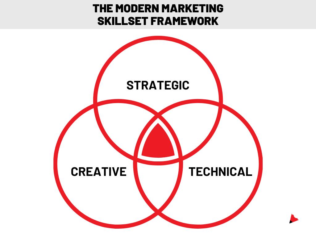 marketing framework (1)