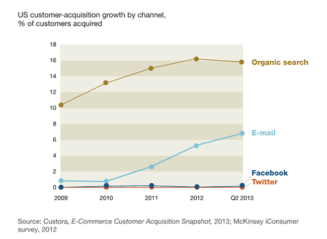 us-customer-acquisition-growth.png